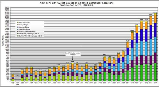 nyc-dot-cyclists-tripled-01.jpg.662x0_q70_crop-scale-541x297
